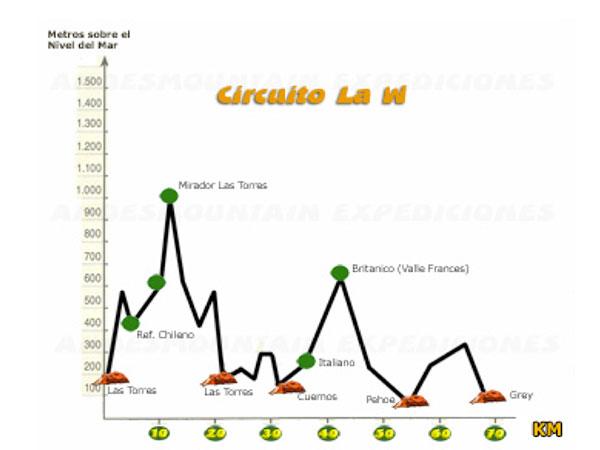 Altimetria do Circuito W no Parque Nacional Torres del Paine - Infográfico: Andes Mountain Expediciones.